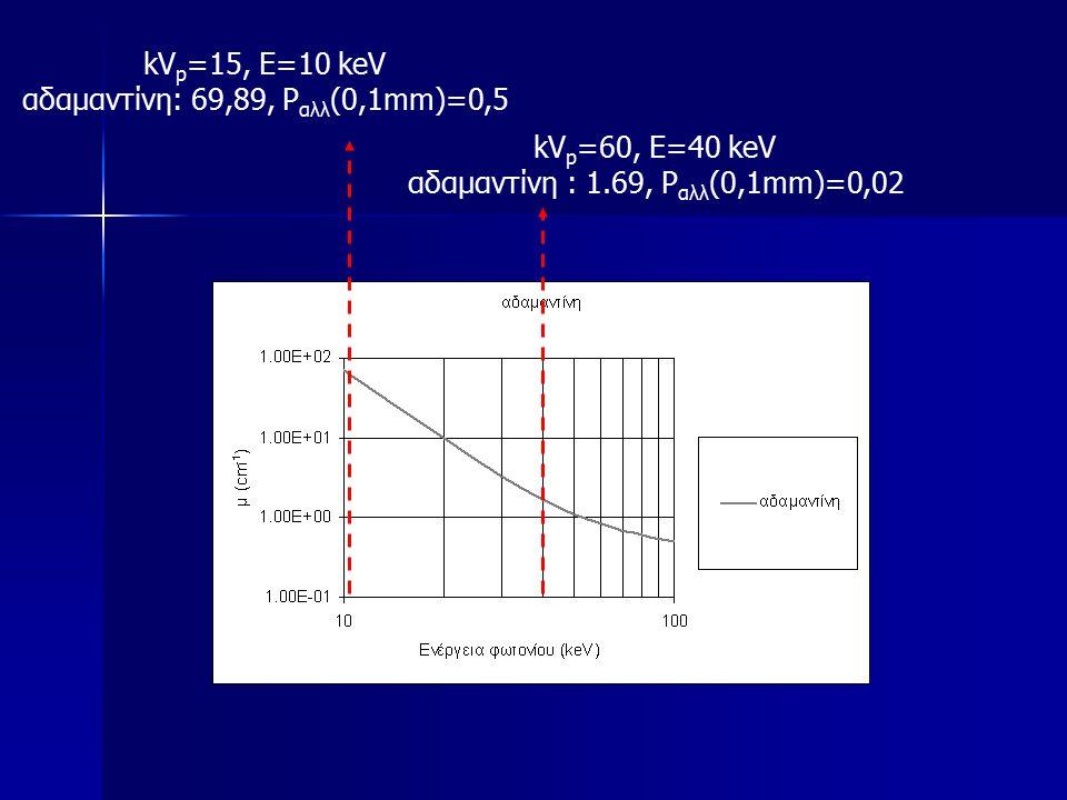 αδαμαντίνη: 69,89, Pαλλ(0,1mm)=0,5