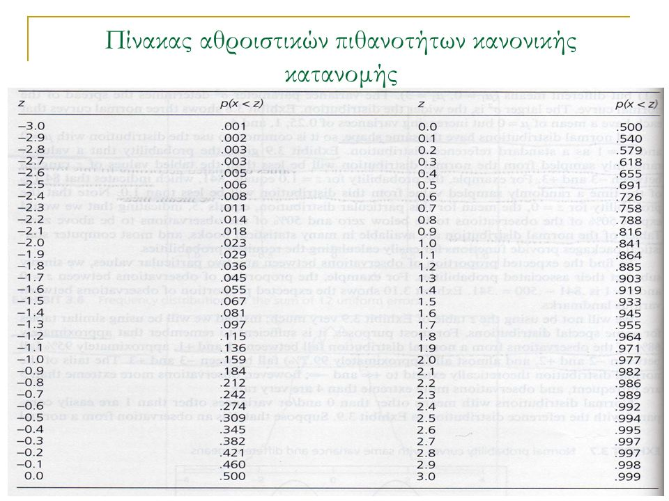 Πίνακας αθροιστικών πιθανοτήτων κανονικής κατανομής