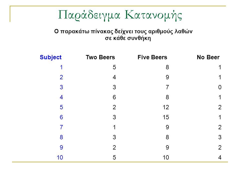 Ο παρακάτω πίνακας δείχνει τους αριθμούς λαθών σε κάθε συνθήκη