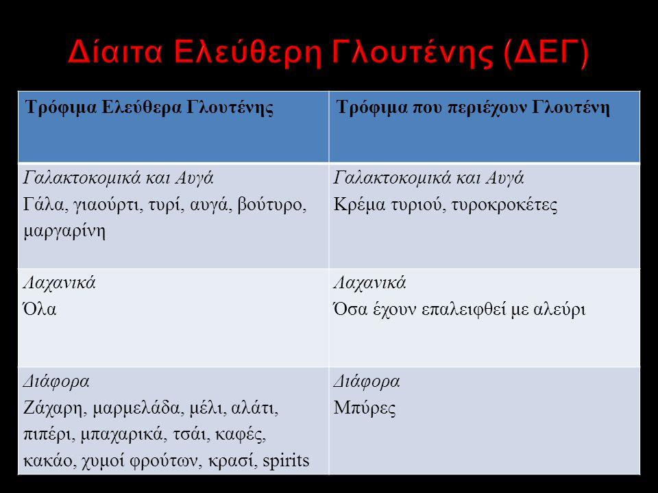 Δίαιτα Ελεύθερη Γλουτένης (ΔΕΓ)