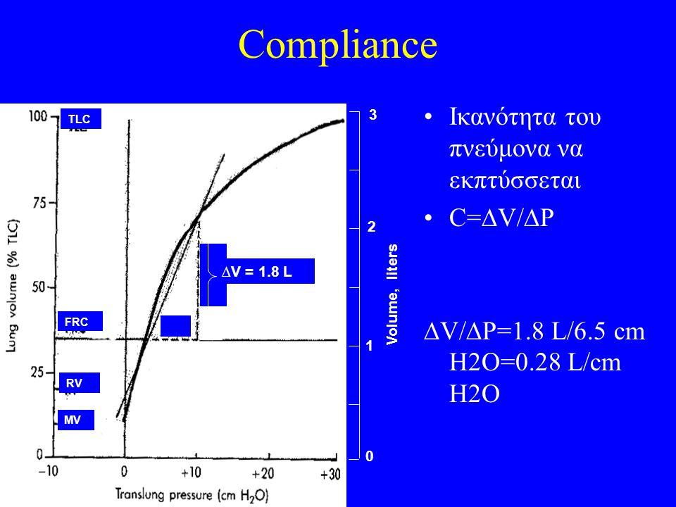 Compliance Ικανότητα του πνεύμονα να εκπτύσσεται C=DV/DP