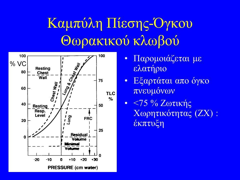 Καμπύλη Πίεσης-Όγκου Θωρακικού κλωβού