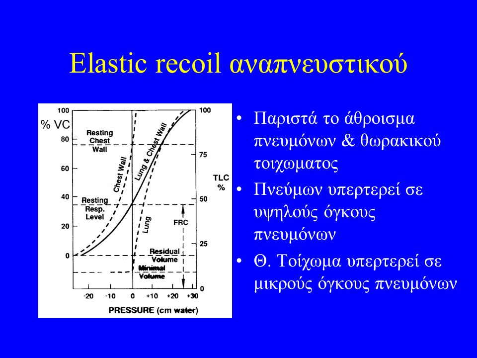 Elastic recoil αναπνευστικού