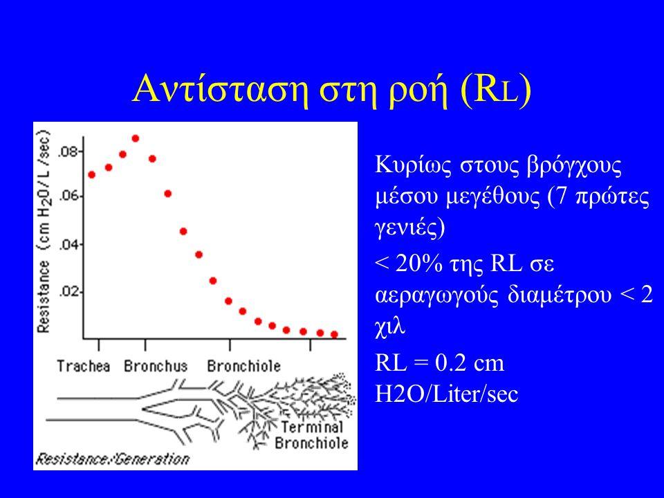 Αντίσταση στη ροή (RL) Κυρίως στους βρόγχους μέσου μεγέθους (7 πρώτες γενιές) < 20% της RL σε αεραγωγούς διαμέτρου < 2 χιλ.