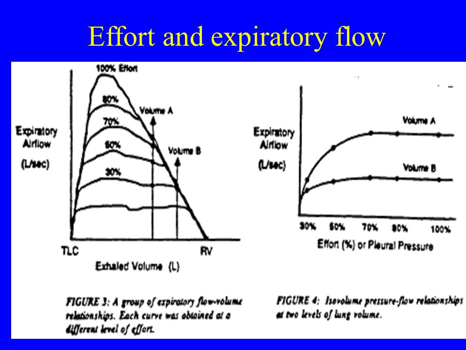 Effort and expiratory flow