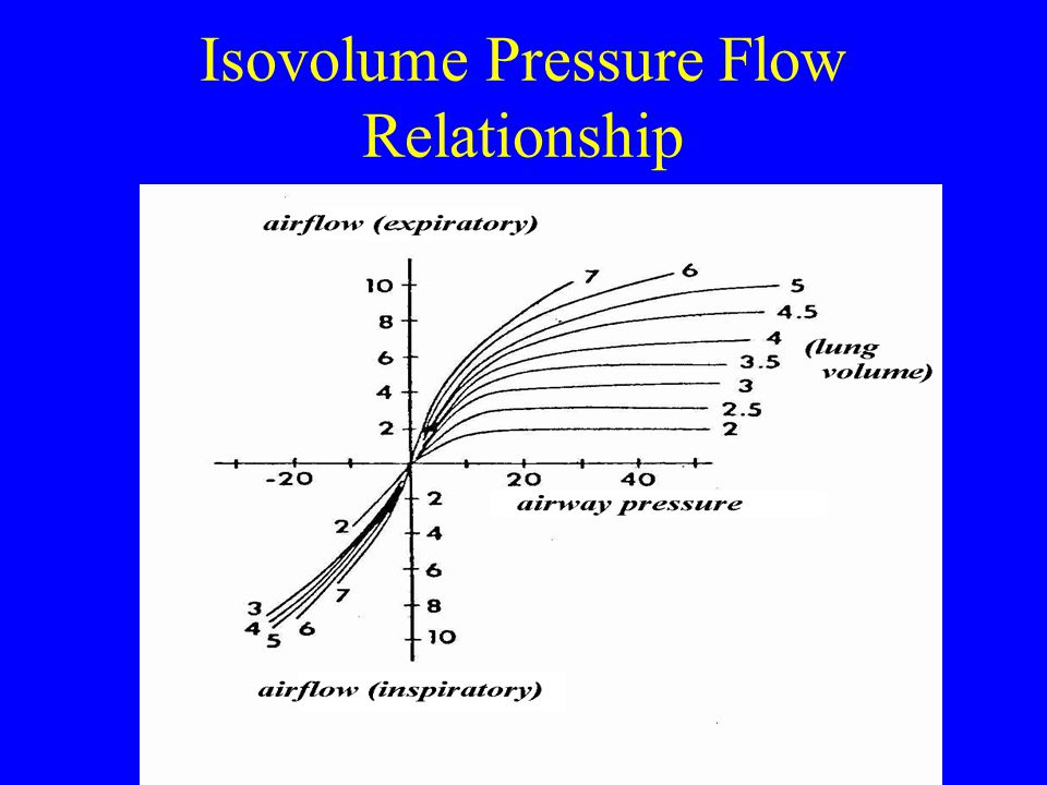 Isovolume Pressure Flow Relationship