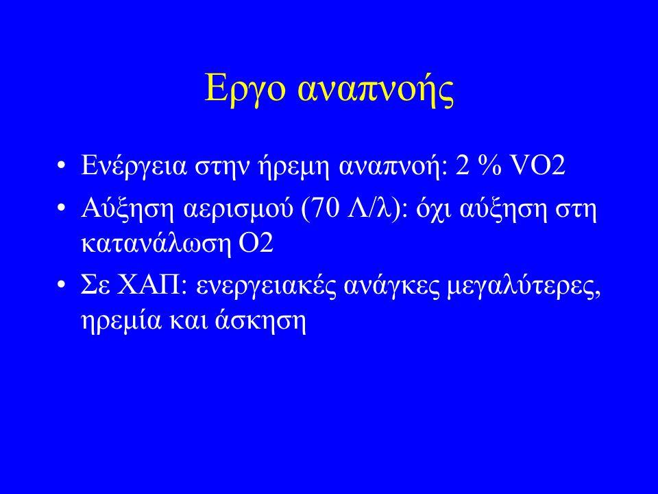 Εργο αναπνοής Ενέργεια στην ήρεμη αναπνοή: 2 % VO2