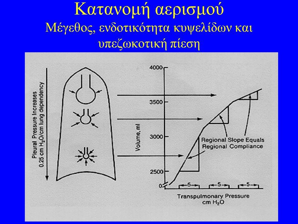 Κατανομή αερισμού Μέγεθος, ενδοτικότητα κυψελίδων και υπεζωκοτική πίεση