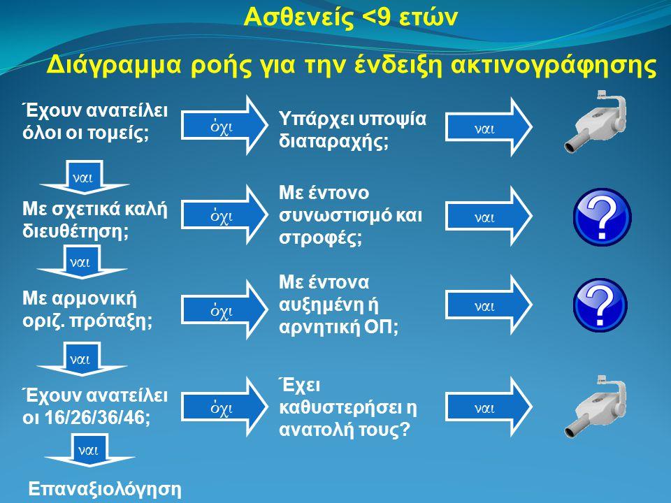 Διάγραμμα ροής για την ένδειξη ακτινογράφησης