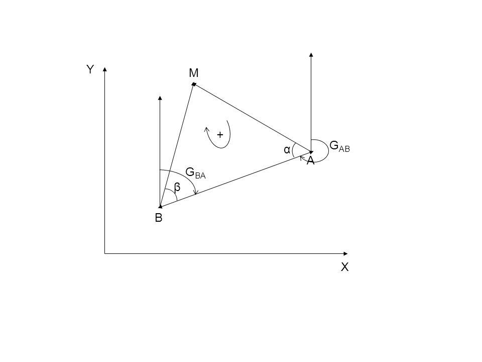 Υ Χ Μ Β Α β α GAB GBA +