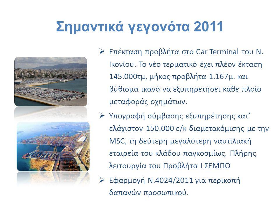 Σημαντικά γεγονότα 2011