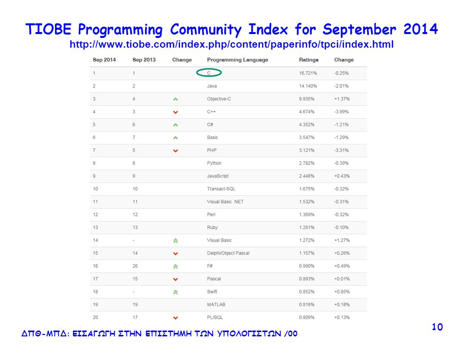 TIOBE Programming Community Index for September 2014 http://www. tiobe