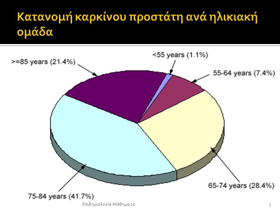 Κατανομή καρκίνου προστάτη ανά ηλικιακή ομάδα