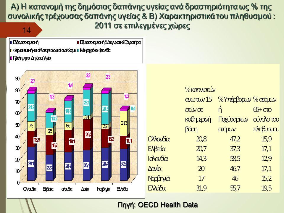 Α) H κατανομή της δημόσιας δαπάνης υγείας ανά δραστηριότητα ως % της