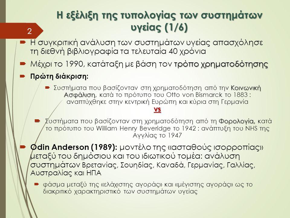 Η εξέλιξη της τυπολογίας των συστημάτων υγείας (1/6)