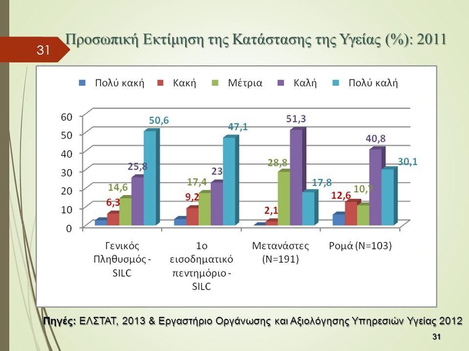 Προσωπική Εκτίμηση της Κατάστασης της Υγείας (%): 2011