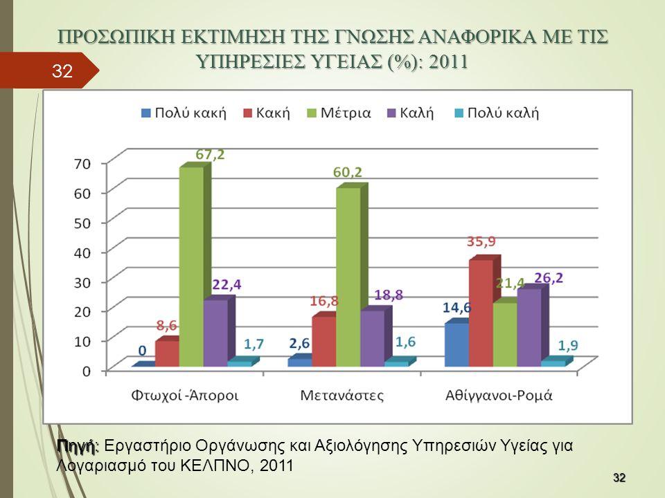 ΠΡΟΣΩΠΙΚΗ ΕΚΤΙΜΗΣΗ ΤΗΣ ΓΝΩΣΗΣ ΑΝΑΦΟΡΙΚΑ ΜΕ ΤΙΣ ΥΠΗΡΕΣΙΕΣ ΥΓΕΙΑΣ (%): 2011