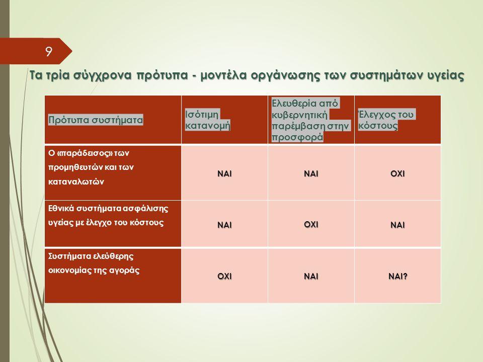 Τα τρία σύγχρονα πρότυπα - μοντέλα οργάνωσης των συστημάτων υγείας