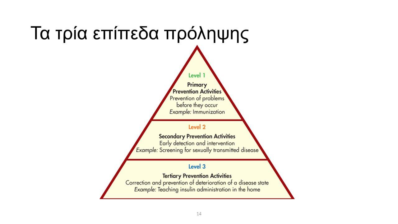 Τα τρία επίπεδα πρόληψης