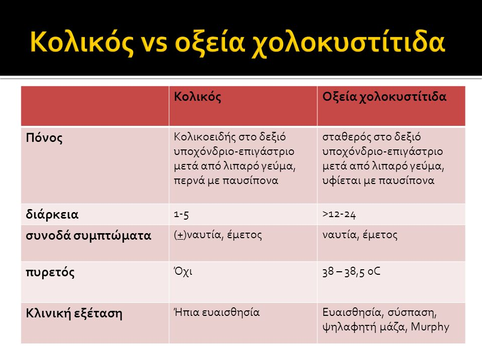 Κολικός vs οξεία χολοκυστίτιδα