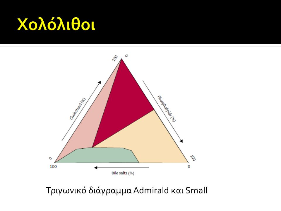 Χολόλιθοι Τριγωνικό διάγραμμα Admirald και Small