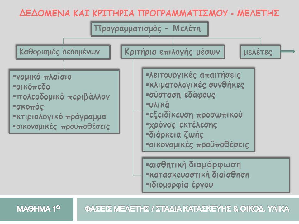 ΔΕΔΟΜΕΝΑ ΚΑΙ ΚΡΙΤΗΡΙΑ ΠΡΟΓΡΑΜΜΑΤΙΣΜΟΥ - ΜΕΛΕΤΗΣ