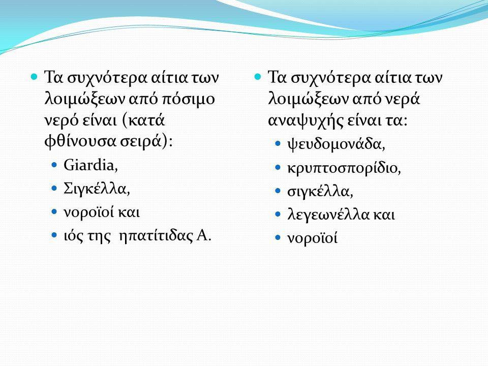 Τα συχνότερα αίτια των λοιμώξεων από νερά αναψυχής είναι τα: