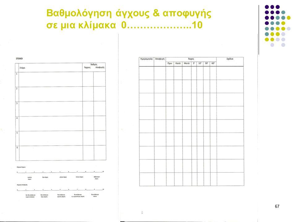 Βαθμολόγηση άγχους & αποφυγής σε μια κλίμακα 0………………..10