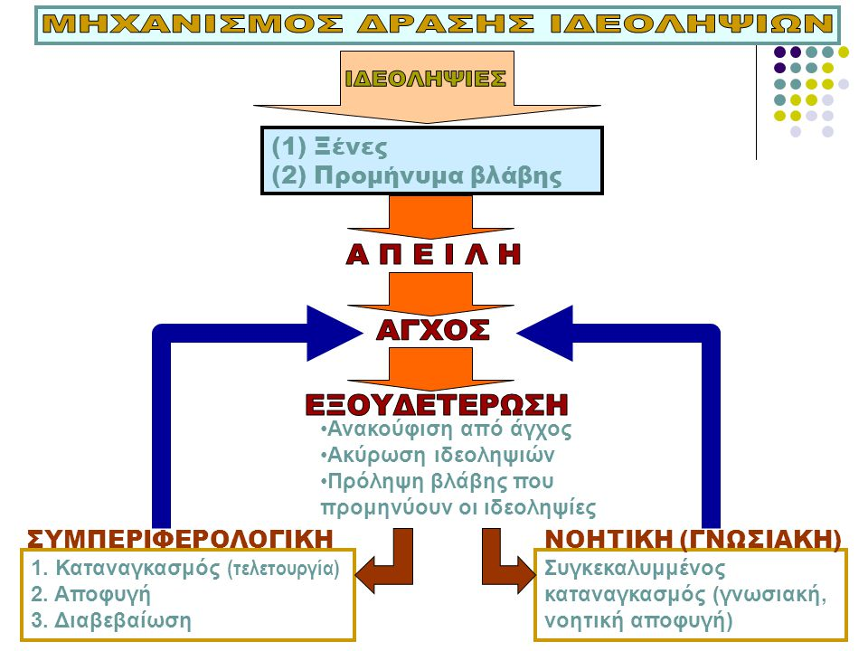 ΜΗΧΑΝΙΣΜΟΣ ΔΡΑΣΗΣ ΙΔΕΟΛΗΨΙΩΝ