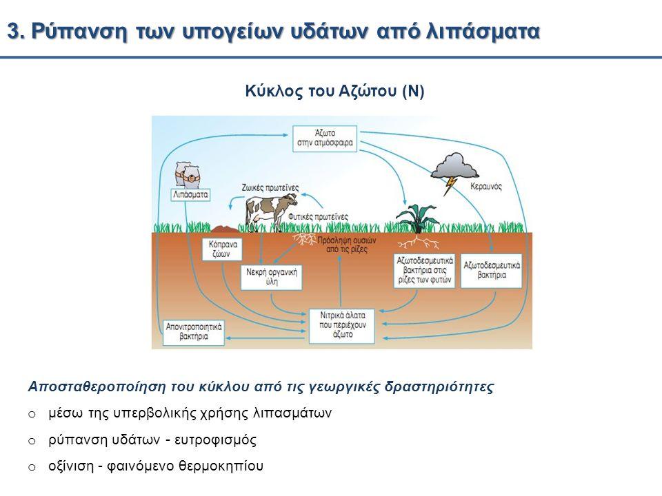 3. Ρύπανση των υπογείων υδάτων από λιπάσματα