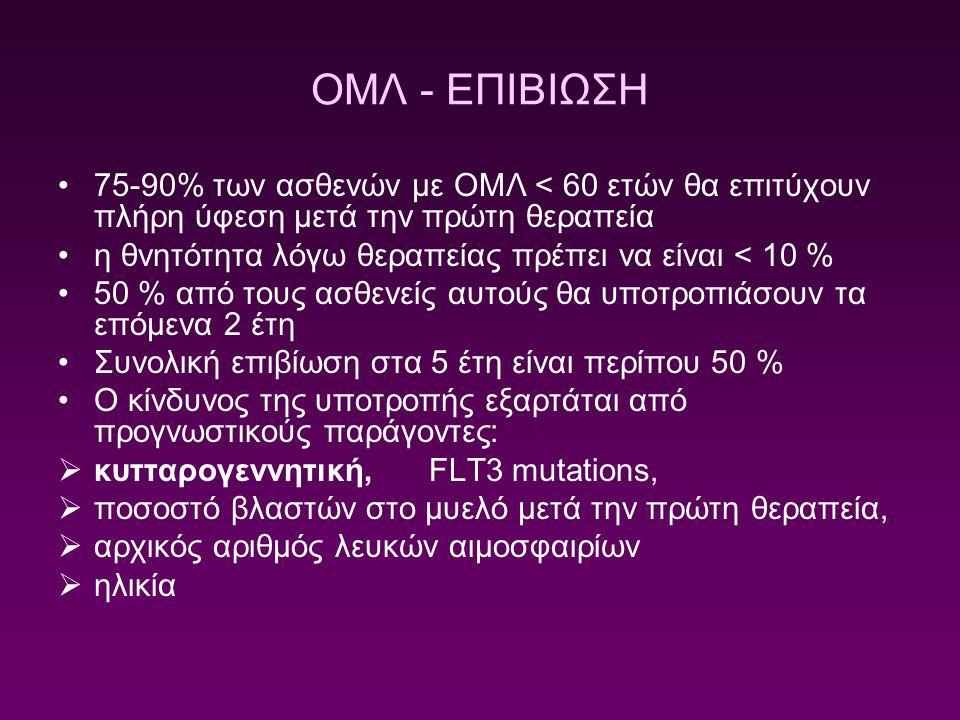 ΟΜΛ - ΕΠΙΒΙΩΣΗ 75-90% των ασθενών με ΟΜΛ < 60 ετών θα επιτύχουν πλήρη ύφεση μετά την πρώτη θεραπεία.