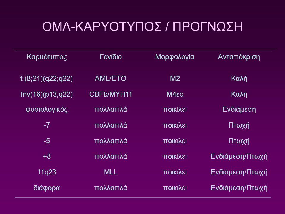 ΟΜΛ-ΚΑΡΥΟΤΥΠΟΣ / ΠΡΟΓΝΩΣΗ
