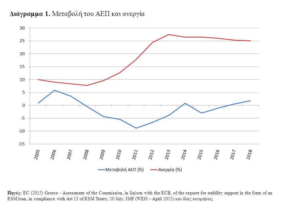Διάγραμμα 1. Μεταβολή του ΑΕΠ και ανεργία