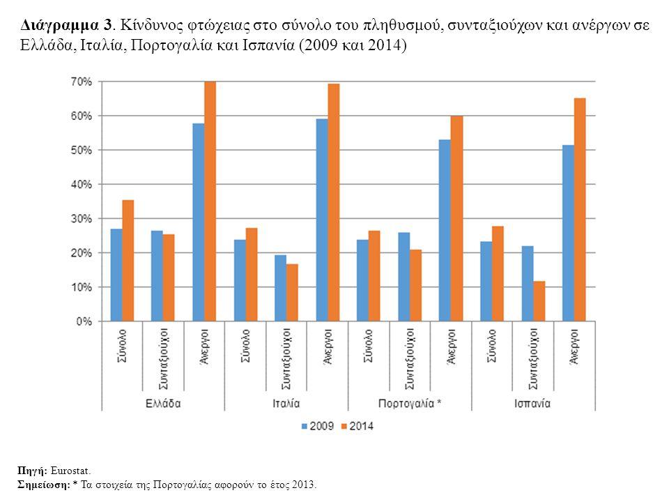 Διάγραμμα 3. Κίνδυνος φτώχειας στο σύνολο του πληθυσμού, συνταξιούχων και ανέργων σε Ελλάδα, Ιταλία, Πορτογαλία και Ισπανία (2009 και 2014)