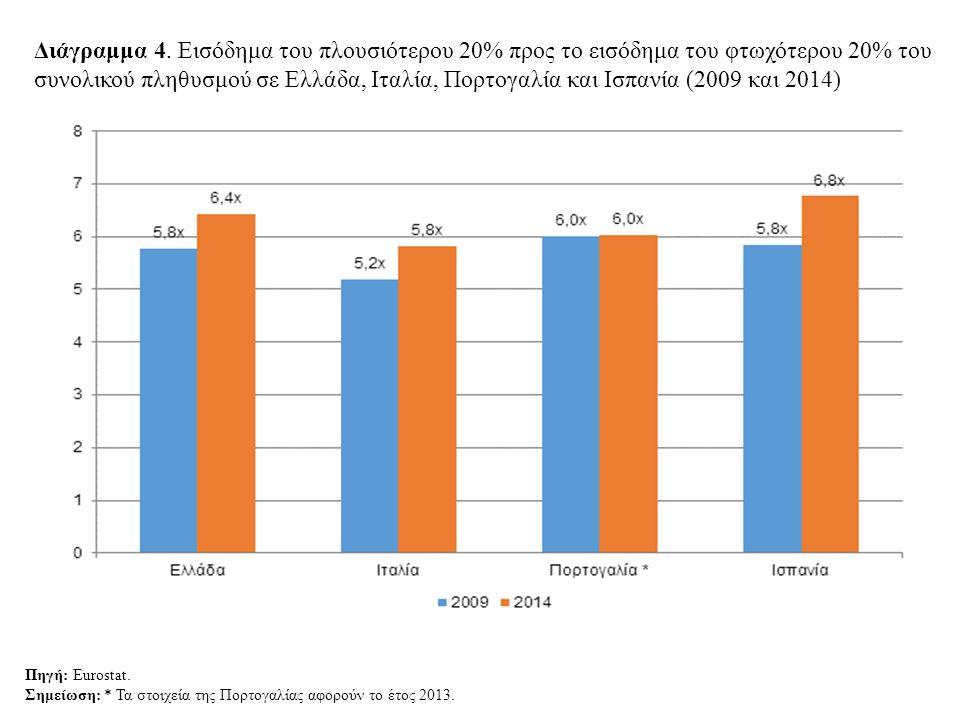 Διάγραμμα 4. Εισόδημα του πλουσιότερου 20% προς το εισόδημα του φτωχότερου 20% του συνολικού πληθυσμού σε Ελλάδα, Ιταλία, Πορτογαλία και Ισπανία (2009 και 2014)