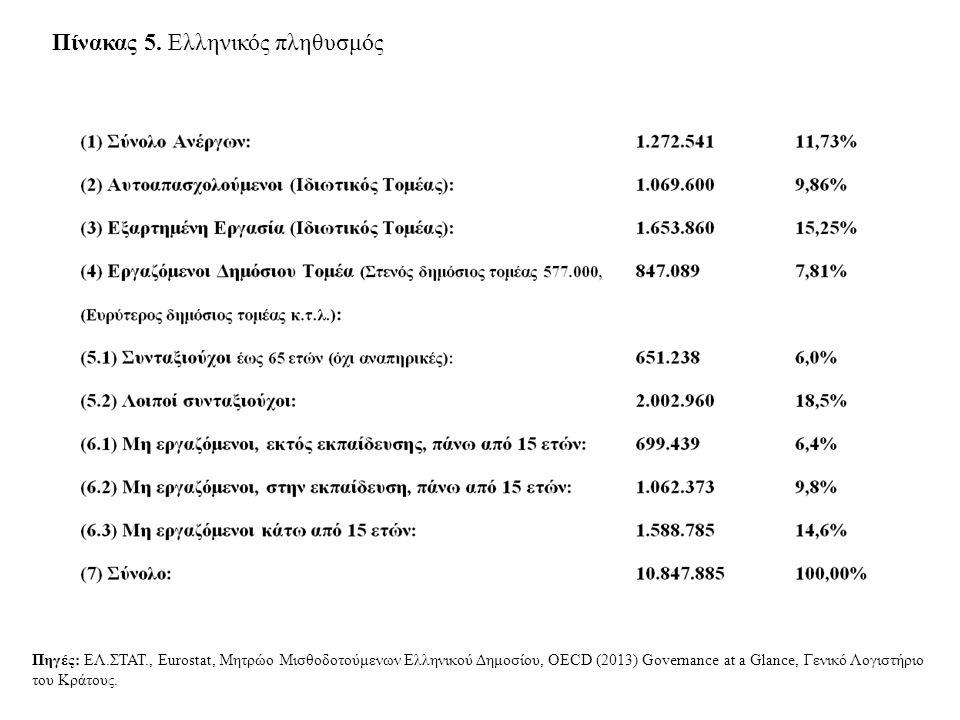 Πίνακας 5. Ελληνικός πληθυσμός