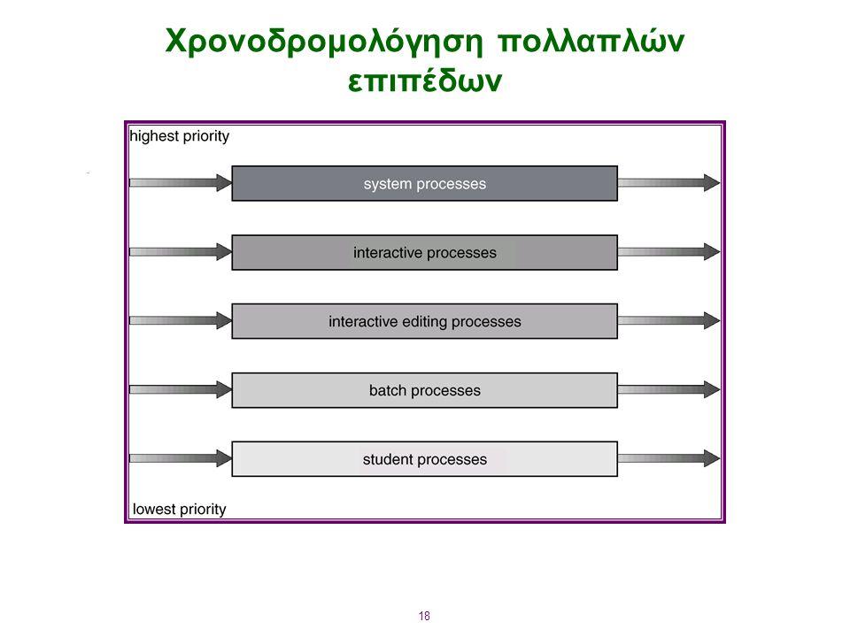 Χρονοδρομολόγηση πολλαπλών επιπέδων