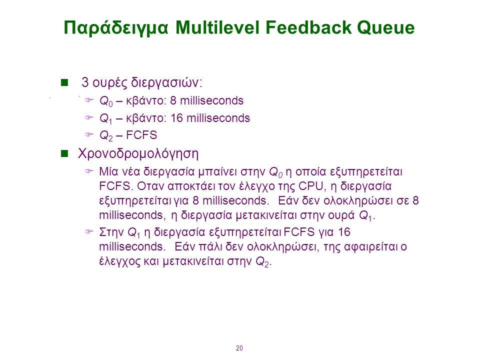 Παράδειγμα Multilevel Feedback Queue