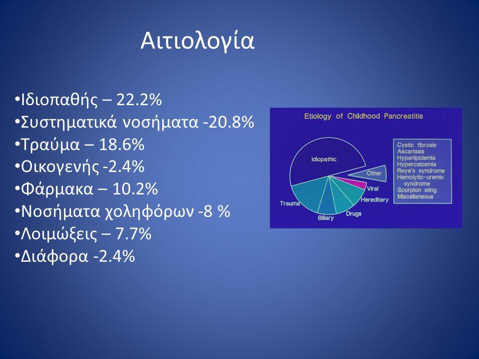 Αιτιολογία Ιδιοπαθής – 22.2% Συστηματικά νοσήματα -20.8%