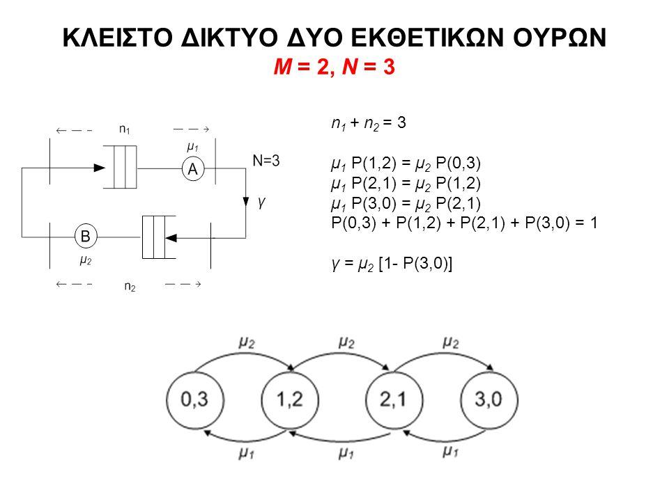 ΚΛΕΙΣΤΟ ΔΙΚΤΥΟ ΔΥΟ ΕΚΘΕΤΙΚΩΝ ΟΥΡΩΝ Μ = 2, Ν = 3