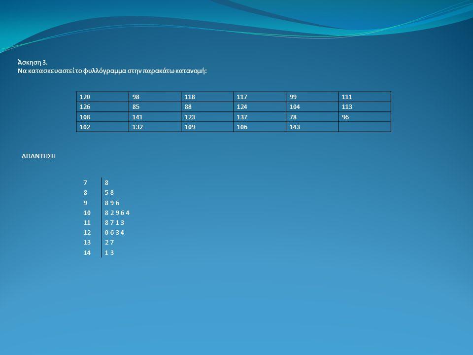 Άσκηση 3. Να κατασκευαστεί το φυλλόγραμμα στην παρακάτω κατανομή: 120. 98. 118. 117. 99. 111.
