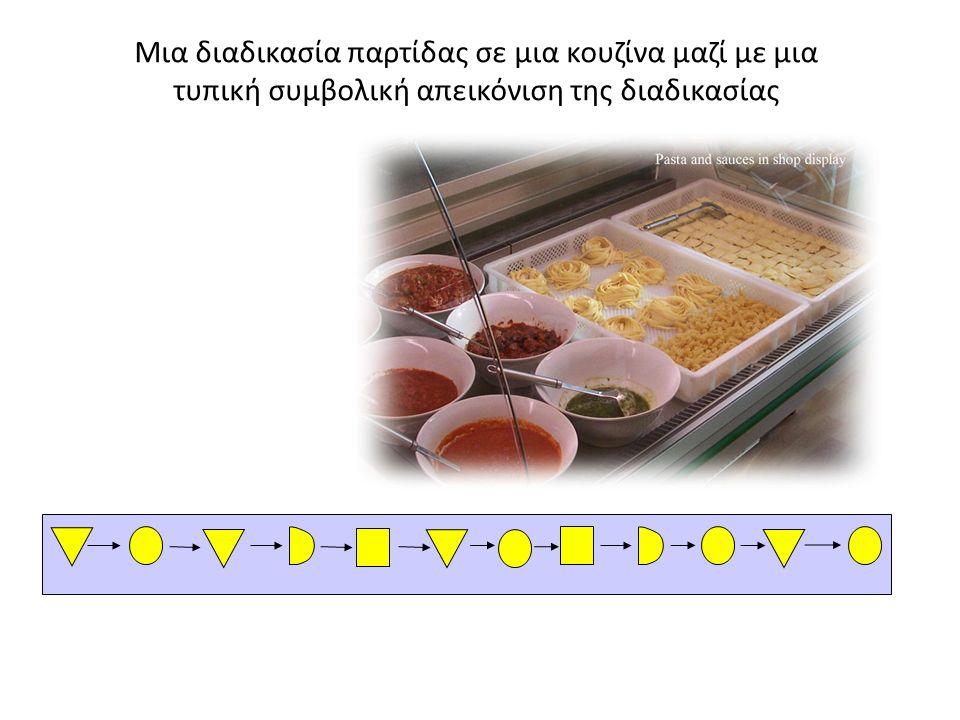 Μια διαδικασία παρτίδας σε μια κουζίνα μαζί με μια τυπική συμβολική απεικόνιση της διαδικασίας