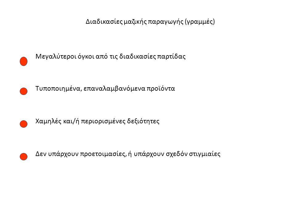 Διαδικασίες μαζικής παραγωγής (γραμμές)