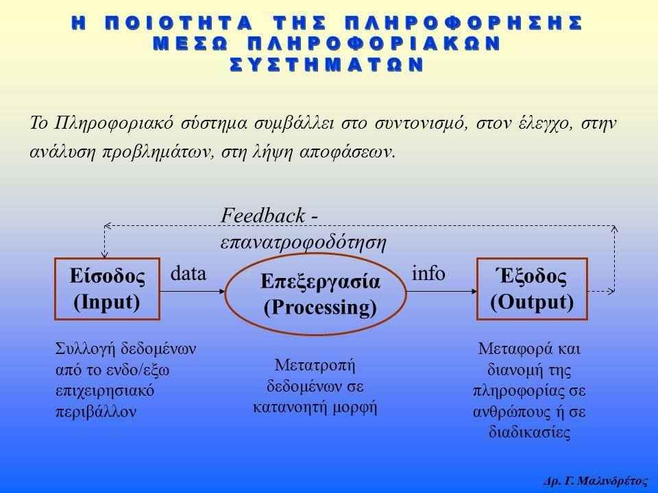 Είσοδος (Input) Επεξεργασία (Processing) Έξοδος (Output)