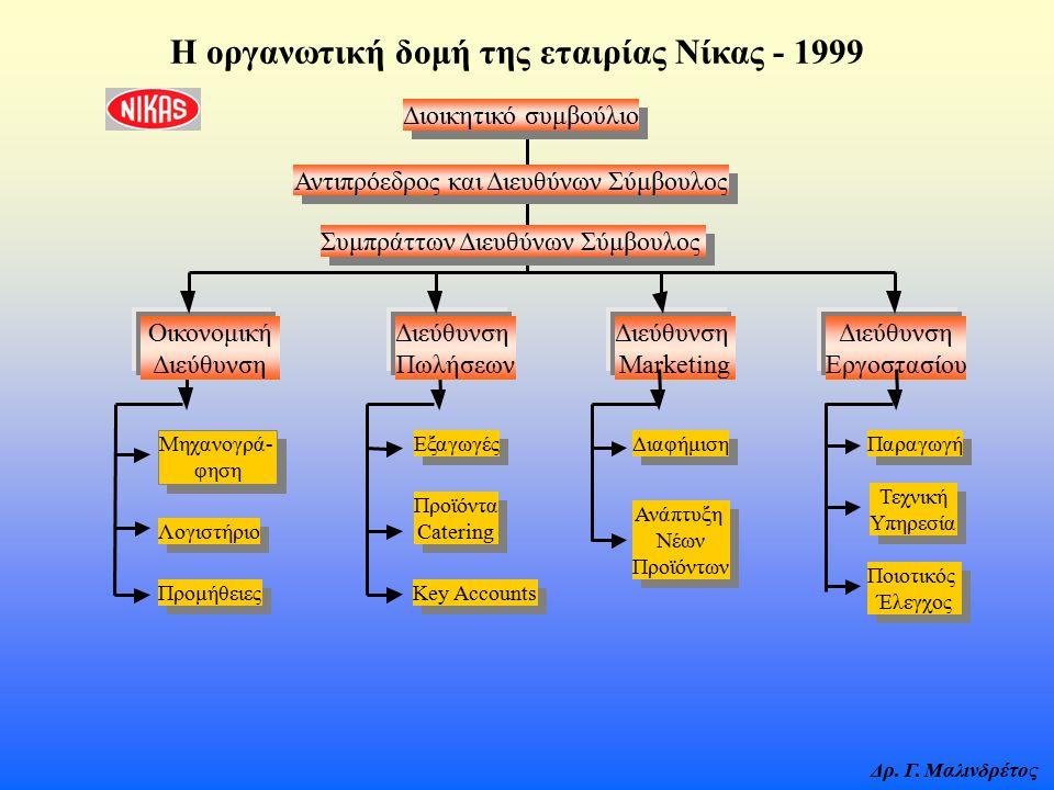 Η οργανωτική δομή της εταιρίας Νίκας - 1999