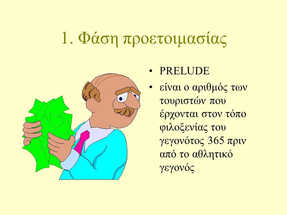 1. Φάση προετοιμασίας PRELUDE