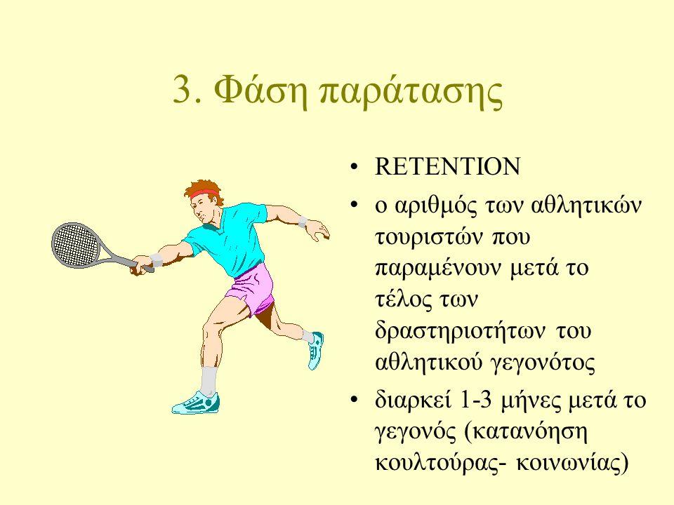 3. Φάση παράτασης RETENTION