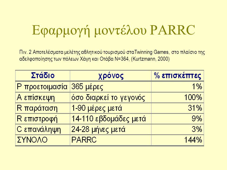 Εφαρμογή μοντέλου PARRC