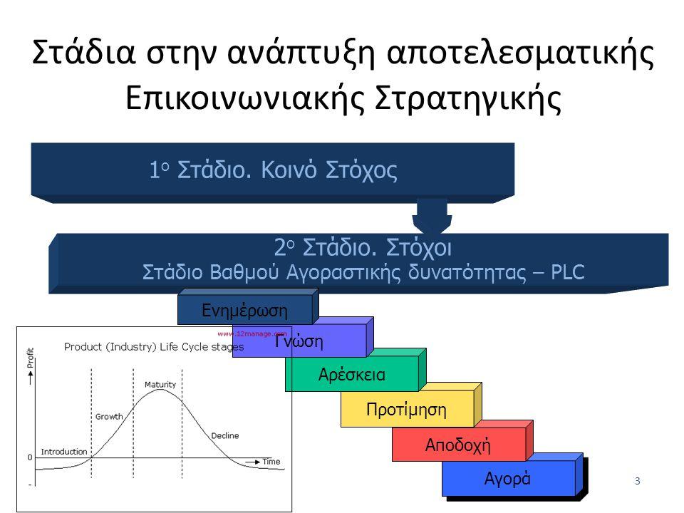 Στάδια στην ανάπτυξη αποτελεσματικής Επικοινωνιακής Στρατηγικής