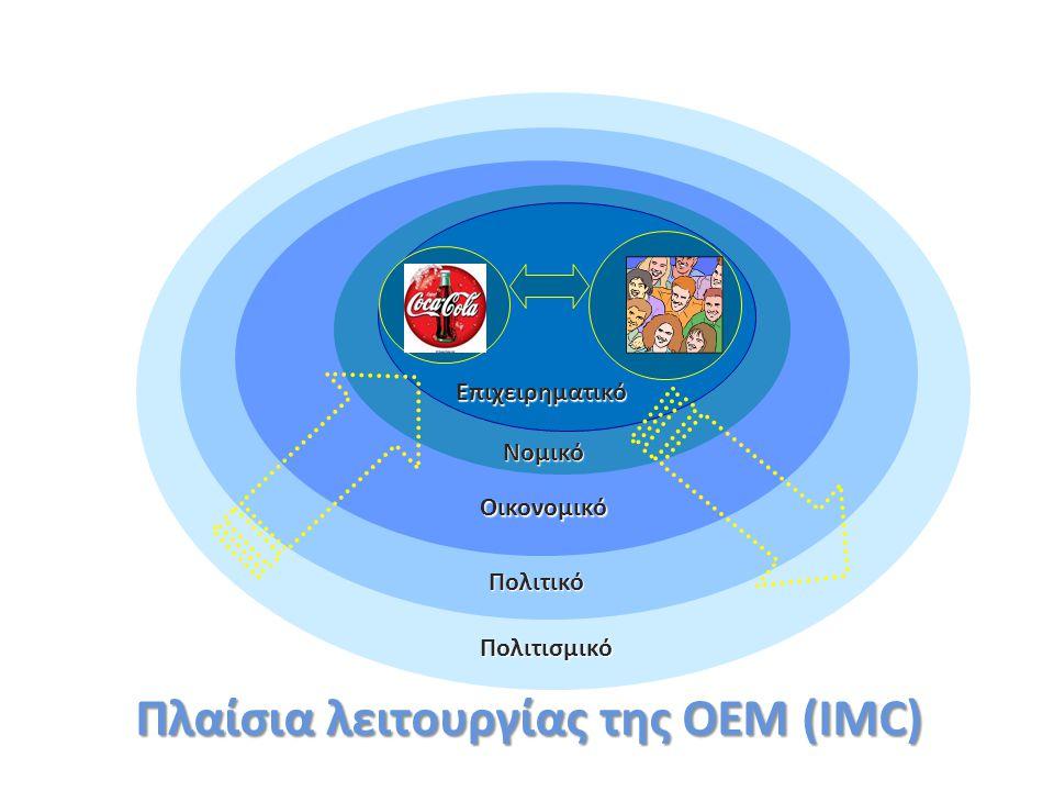 Πλαίσια λειτουργίας της ΟΕΜ (IMC)